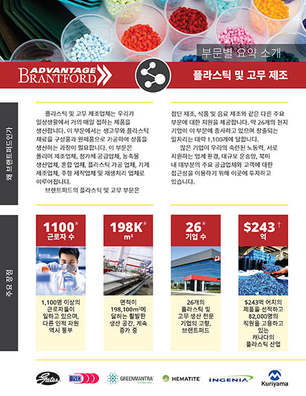 front of the Plastics and Rubber Products sector profile in Korean