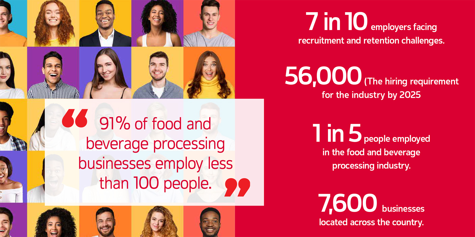 report page showing an infographic of stats including 7 in 10 employers facing recruitment and retention challenges; 56,000 (The hiring requirement for the industry by 2025; 1 in 5 people employed in the food and beverage processing industry; 7,600 businesses located across the country.